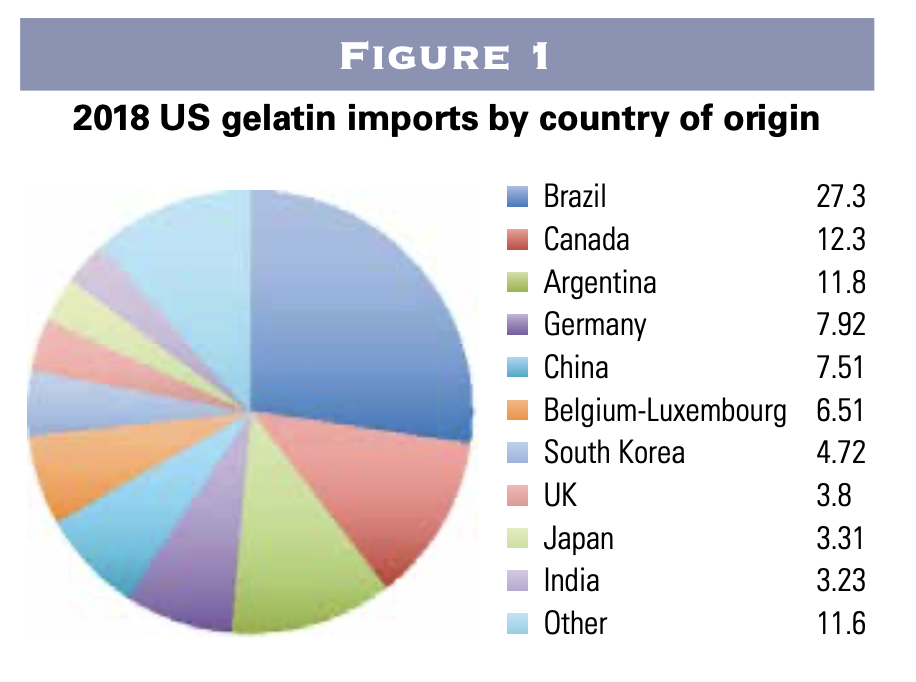United States Gelatin imports by country of origin in 2018
